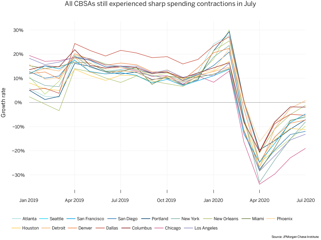 All CBSAs still experienced sharp spending contractions in July