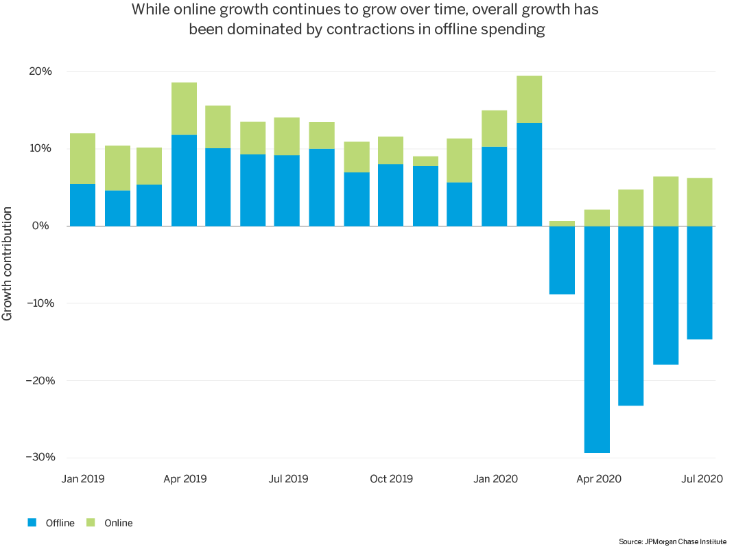 While online growth continues to grow over time, overall growth has been dominated by contractions in offline spending.