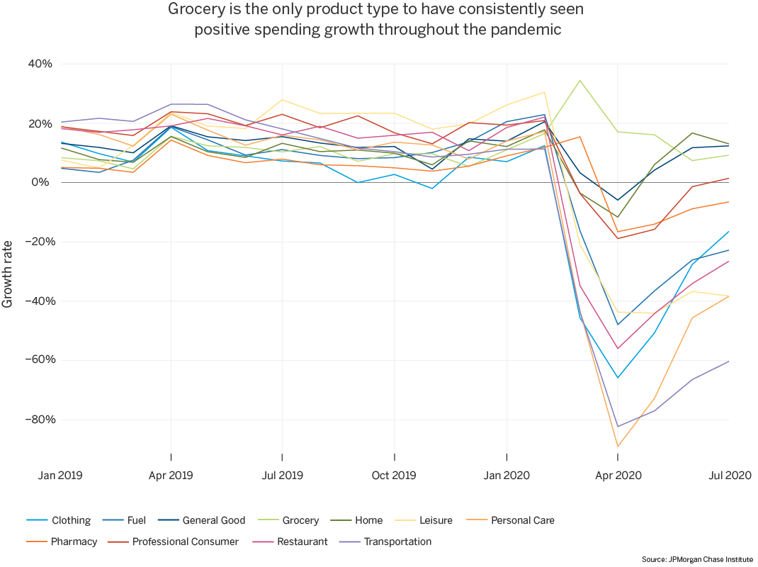 Grocery is the only product type to have consistently seen positive spending growth throughout the pandemic chart