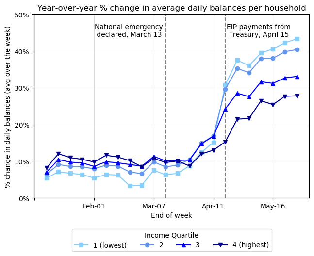 Graph showing year over year % change in average daily balances per household