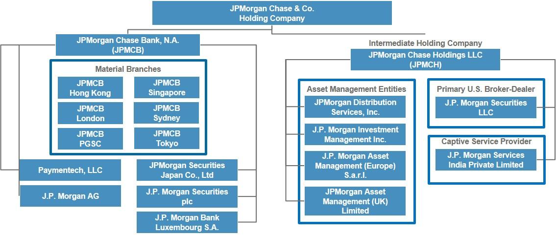 Jpmorgan investment funds kiid jeffrey solvig ubs investment bank