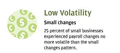 Low Volatility- Small changes- 25 percent of small businesses experienced payroll changes no more volatile than the small changes pattern.
